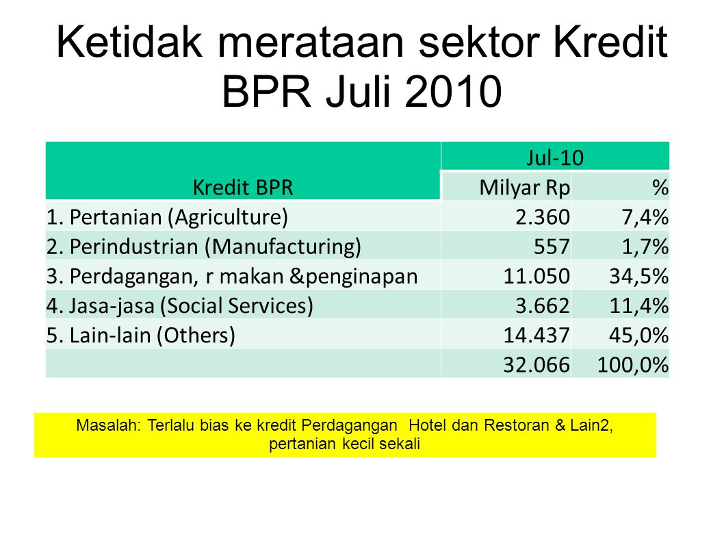 Ketidak merataan sektor Kredit BPR Juli 2010