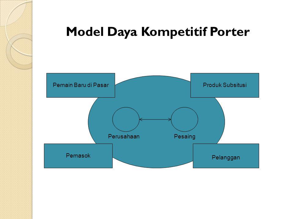 Model Daya Kompetitif Porter