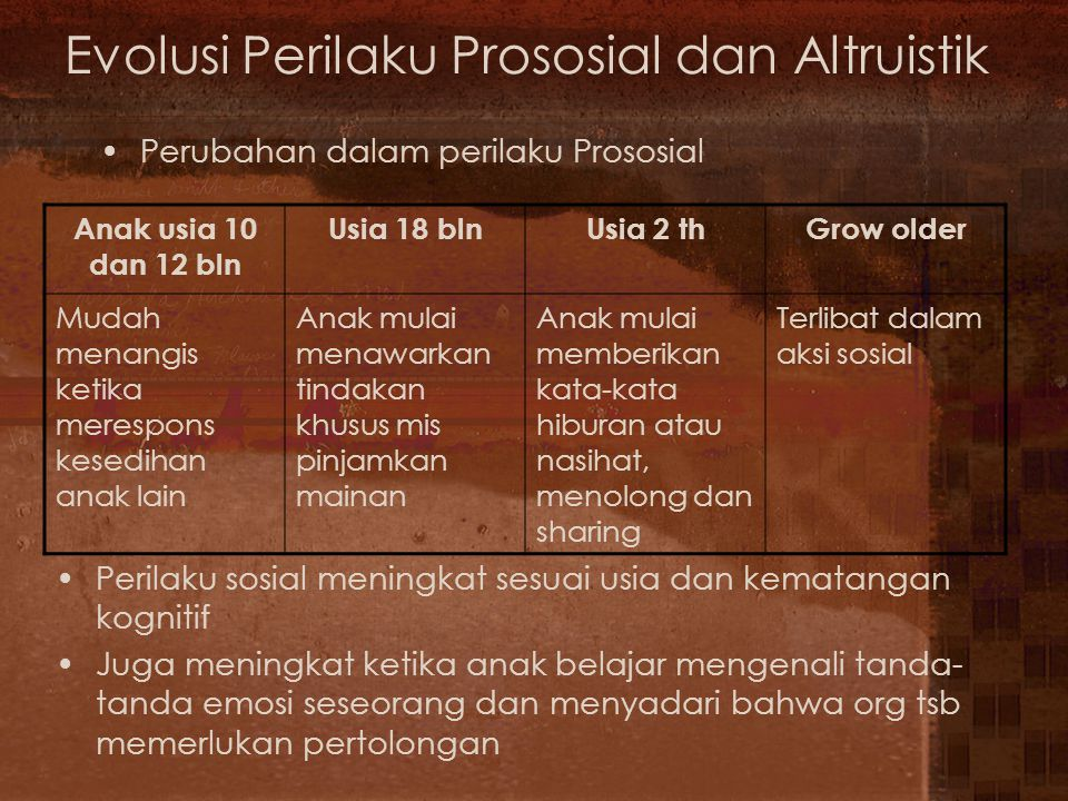 Evolusi Perilaku Prososial dan Altruistik