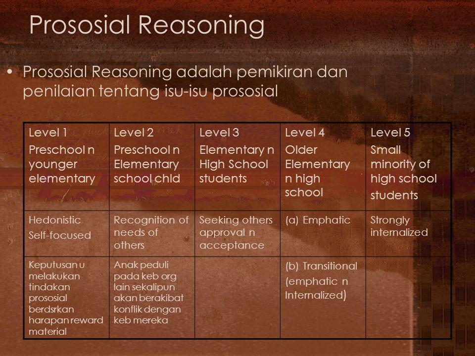 Prososial Reasoning Prososial Reasoning adalah pemikiran dan penilaian tentang isu-isu prososial. Level 1.