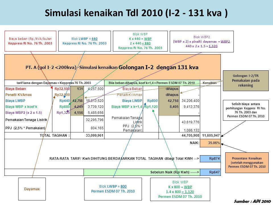 Simulasi kenaikan Tdl 2010 (I-2 - 131 kva )