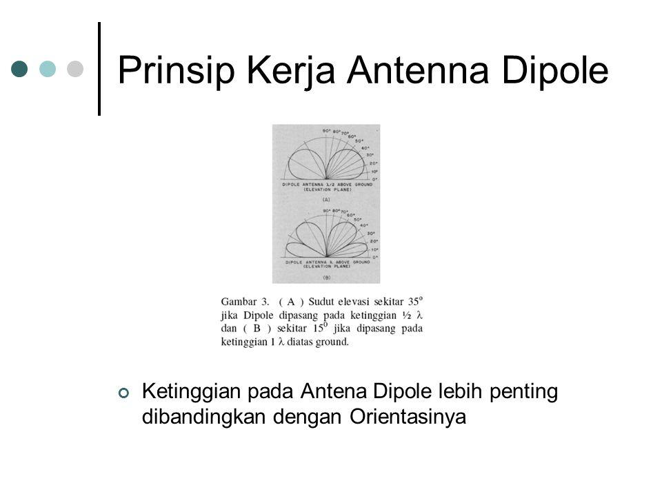 Prinsip Kerja Antenna Dipole