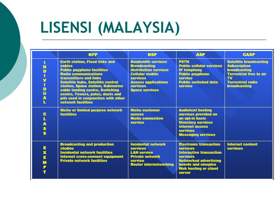LISENSI (MALAYSIA)
