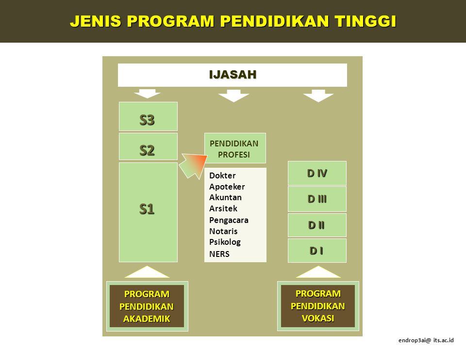 PROGRAM PENDIDIKAN AKADEMIK PROGRAM PENDIDIKAN VOKASI