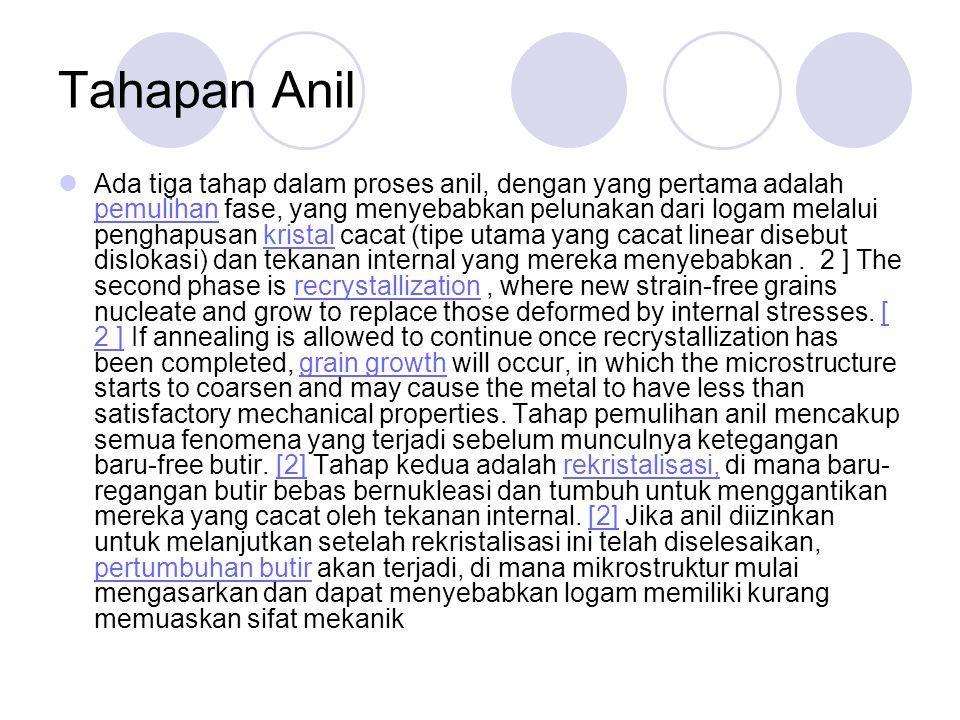 Tahapan Anil