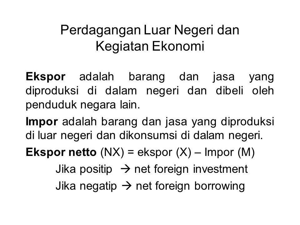 Perdagangan Luar Negeri dan Kegiatan Ekonomi