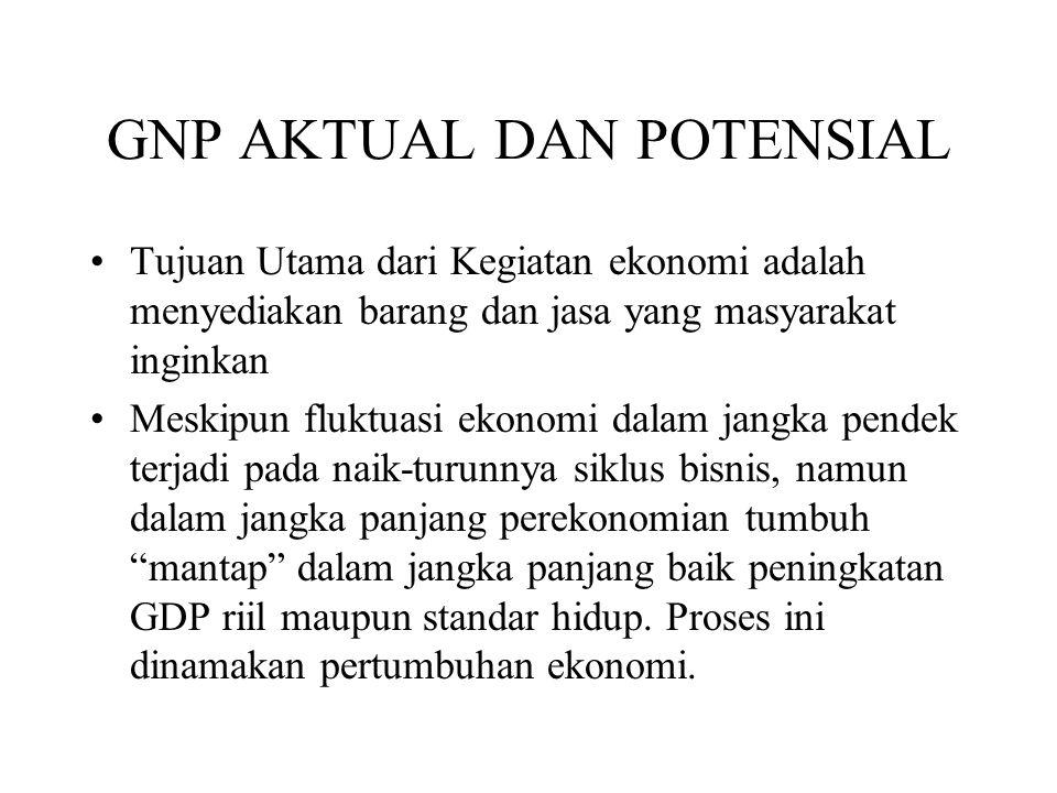 GNP AKTUAL DAN POTENSIAL