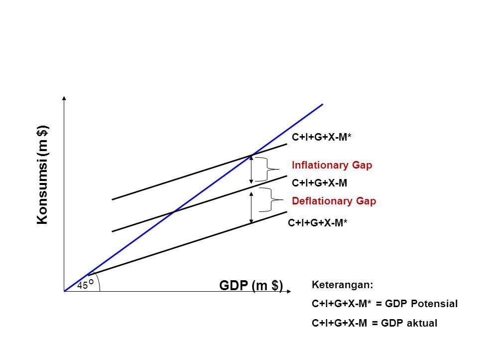 Konsumsi (m $) GDP (m $) C+I+G+X-M* Inflationary Gap C+I+G+X-M