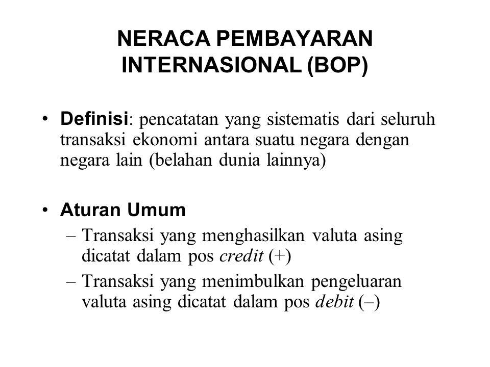 NERACA PEMBAYARAN INTERNASIONAL (BOP)