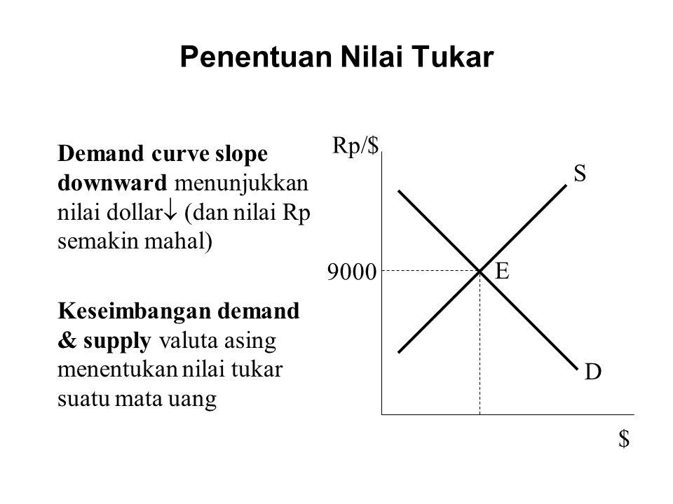 Penentuan Nilai Tukar Rp/$