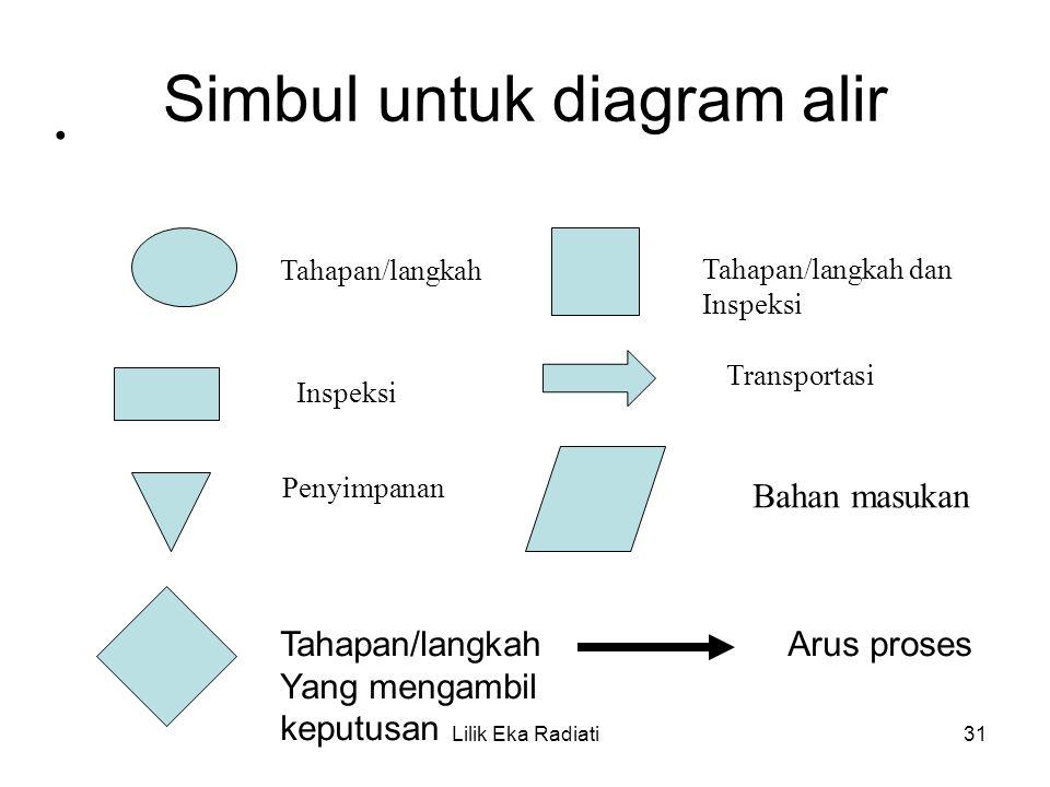 Simbul untuk diagram alir