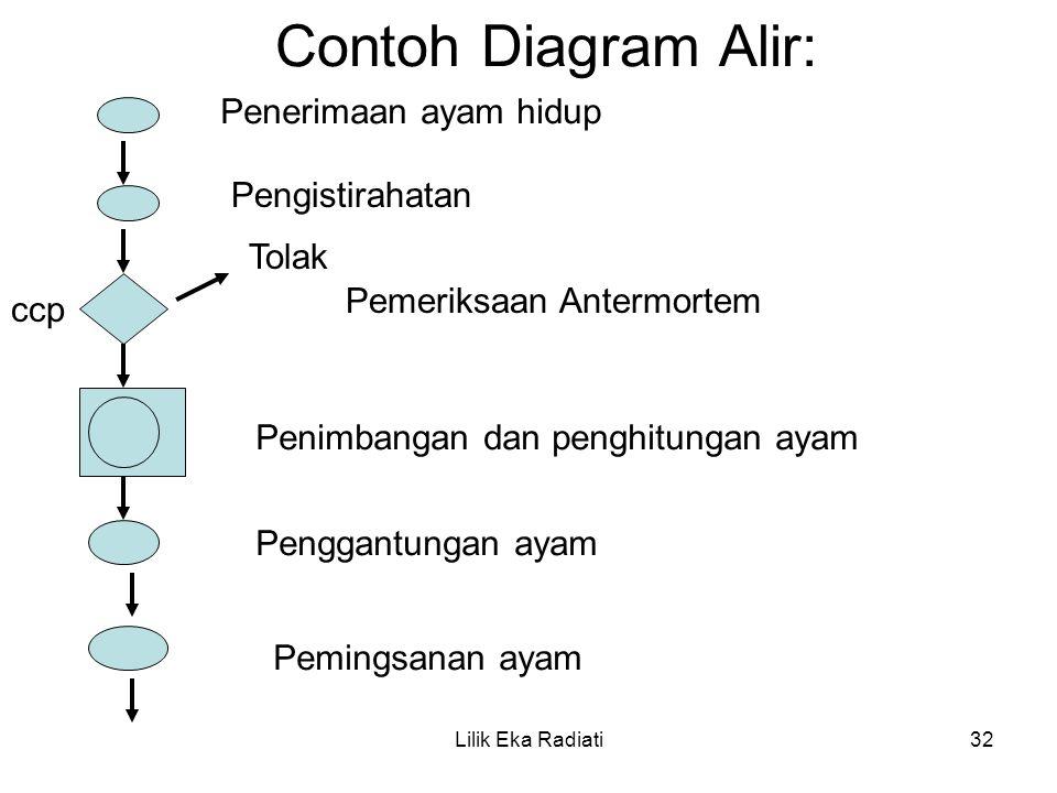 Contoh Diagram Alir: Penerimaan ayam hidup Pengistirahatan Tolak