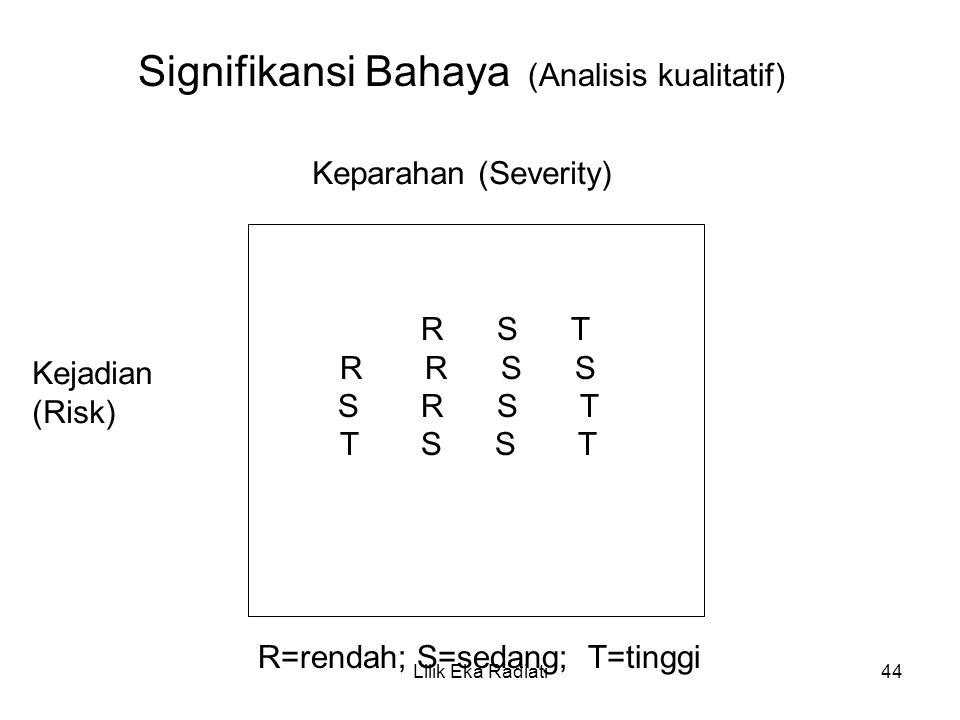 Signifikansi Bahaya (Analisis kualitatif)