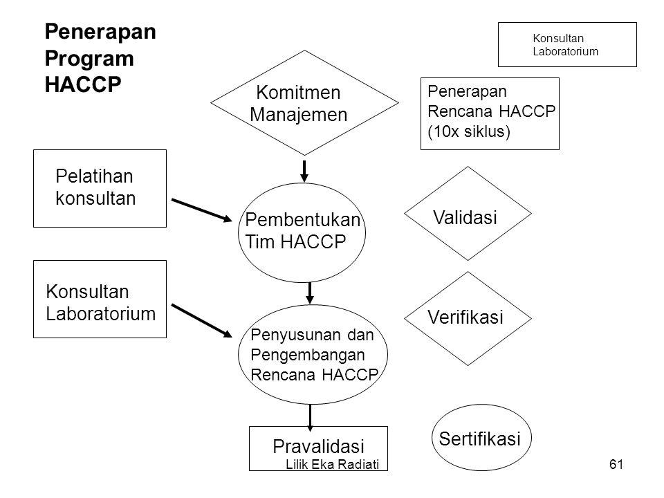 Penerapan Program HACCP Komitmen Manajemen Pelatihan konsultan