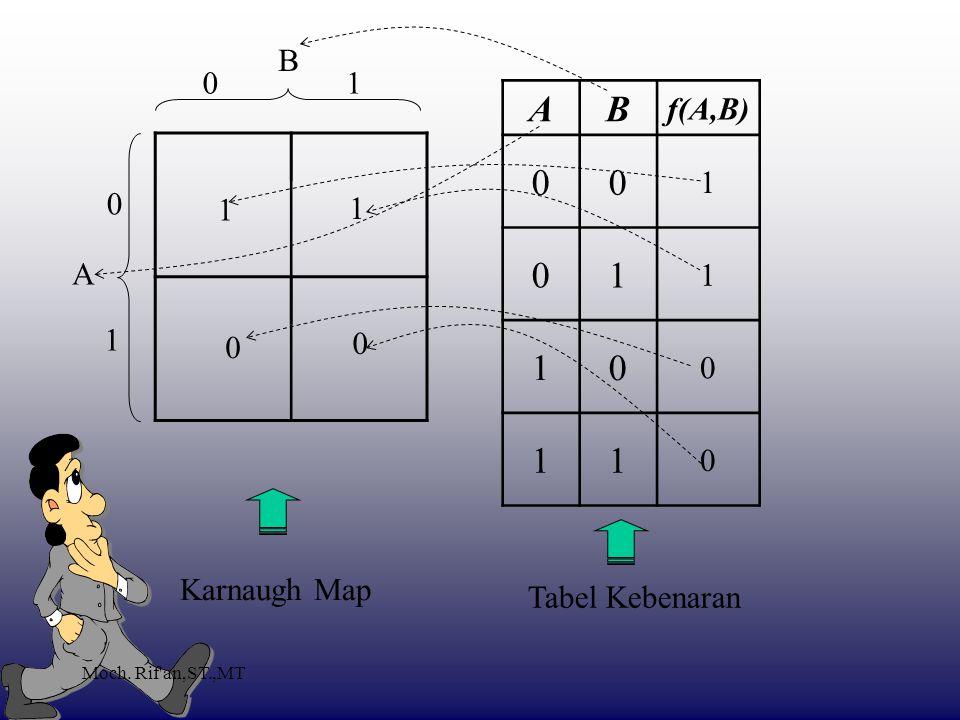 A B f(A,B) B 1 1 1 1 A 1 Karnaugh Map Tabel Kebenaran