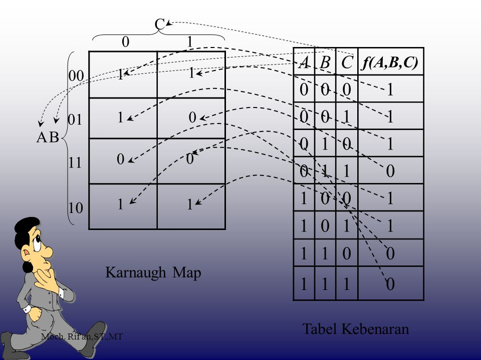A B C 1 C 1 f(A,B,C) 00 1 1 01 1 A B 11 1 1 10 Karnaugh Map