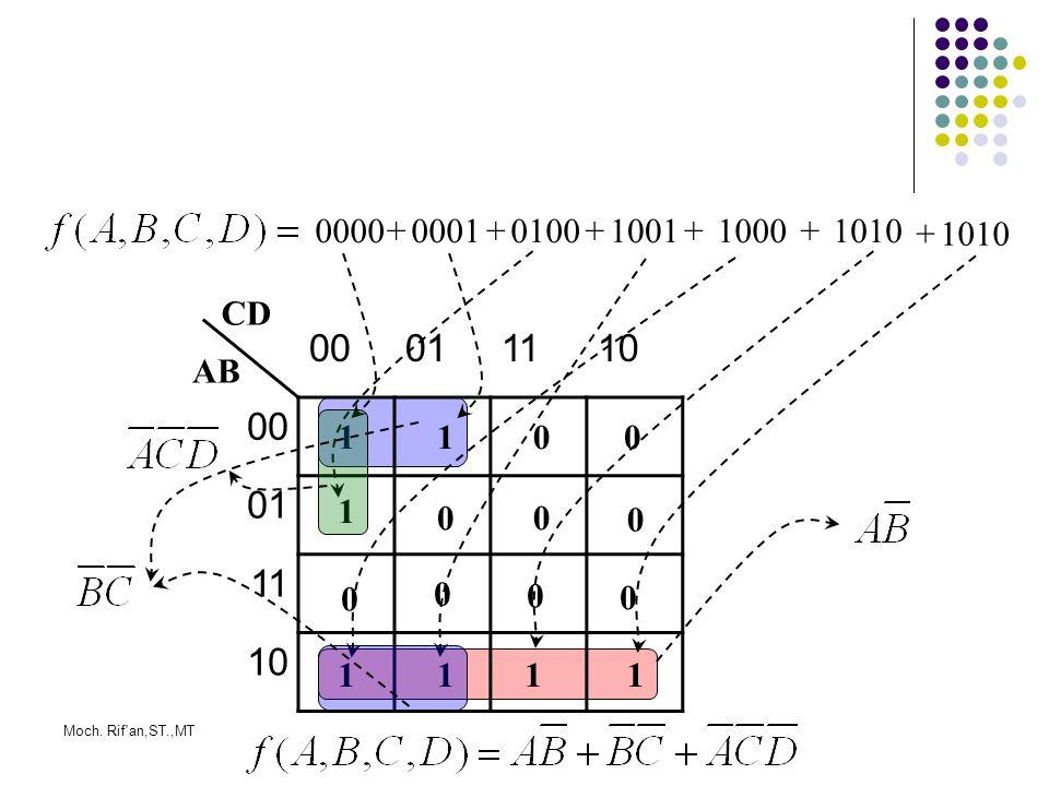 0000 + 0001 + 0100 + 1001 + 1000 + 1010 + 1010 CD 00 01 11 10 AB 1 1 1 1 1 1 1 Moch. Rif an,ST.,MT