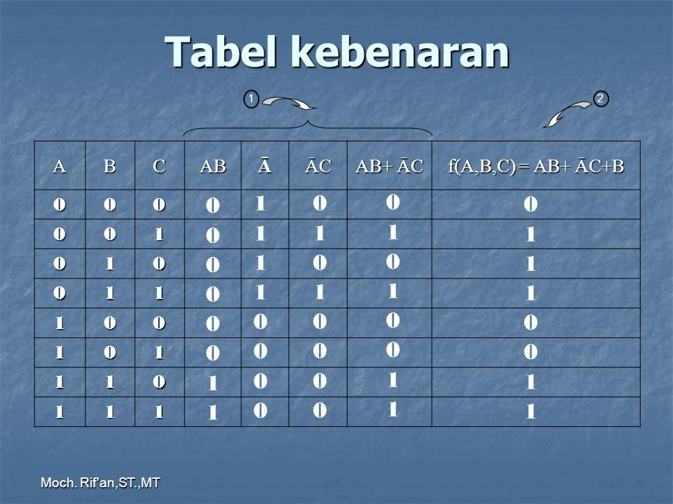 Tabel kebenaran 1 1 1 1 1 A B C AB Ā ĀC AB+ ĀC f(A,B,C) = AB+ ĀC+B 1