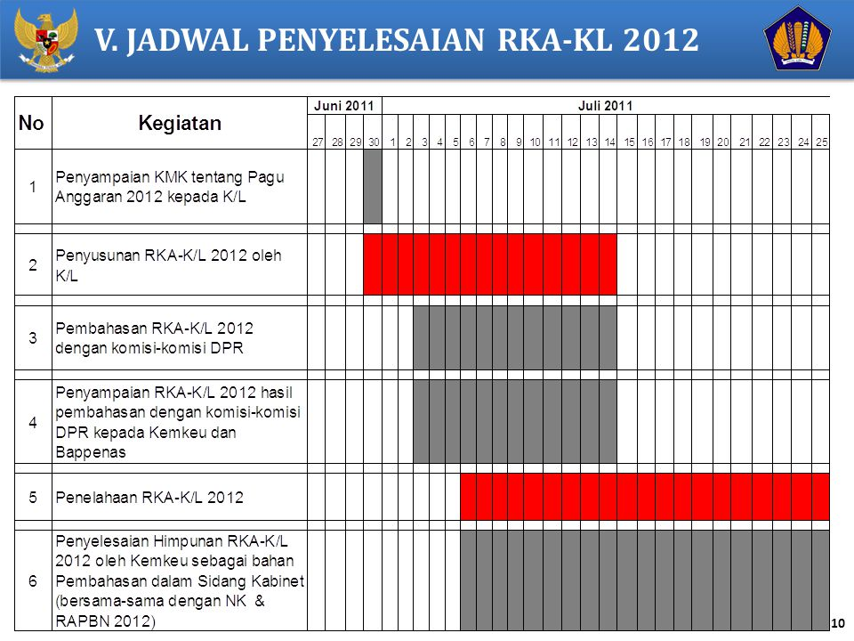 V. JADWAL PENYELESAIAN RKA-KL 2012