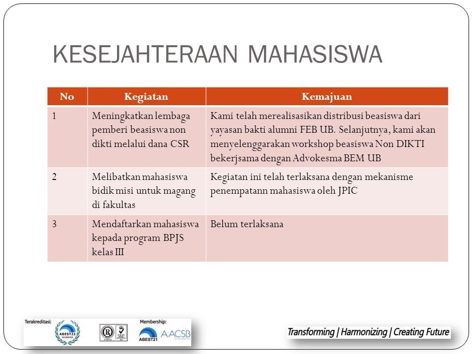 KESEJAHTERAAN MAHASISWA