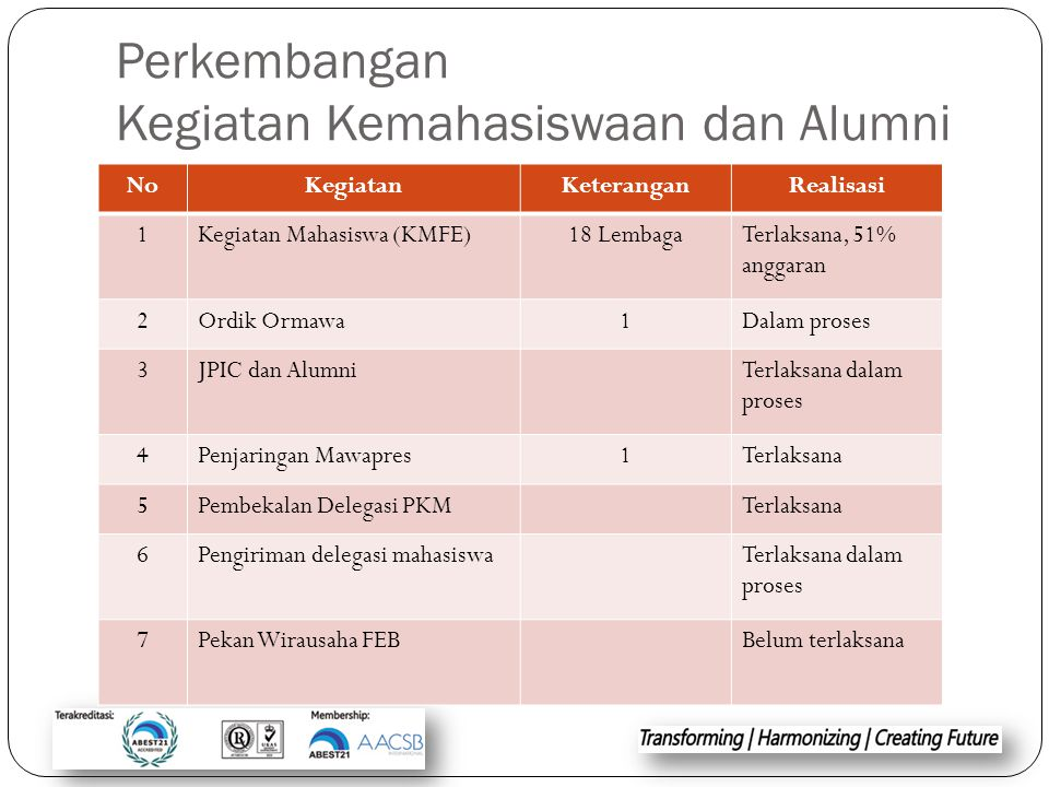 Perkembangan Kegiatan Kemahasiswaan dan Alumni