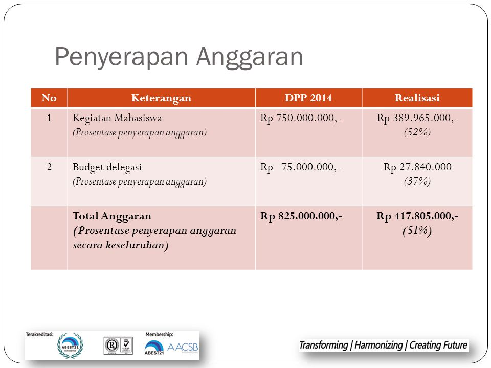 Penyerapan Anggaran No Keterangan DPP 2014 Realisasi 1