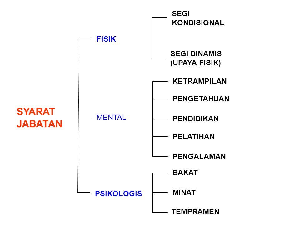 SYARAT JABATAN SEGI KONDISIONAL FISIK SEGI DINAMIS (UPAYA FISIK)