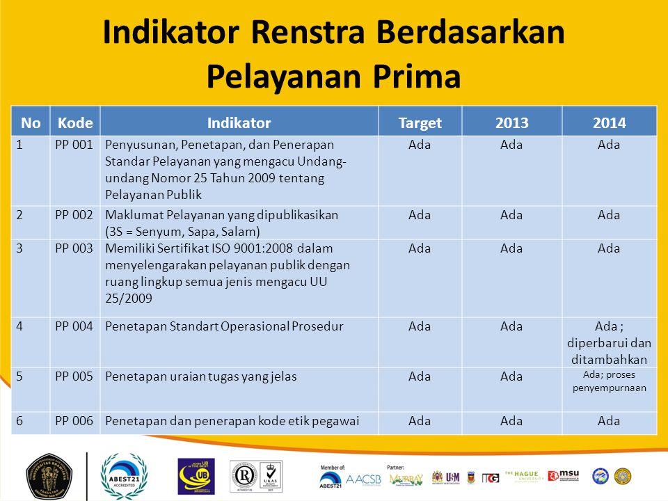 Indikator Renstra Berdasarkan Pelayanan Prima