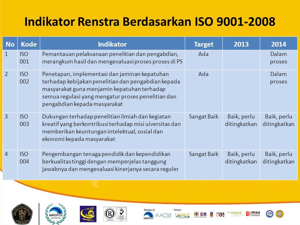 Indikator Renstra Berdasarkan ISO 9001-2008
