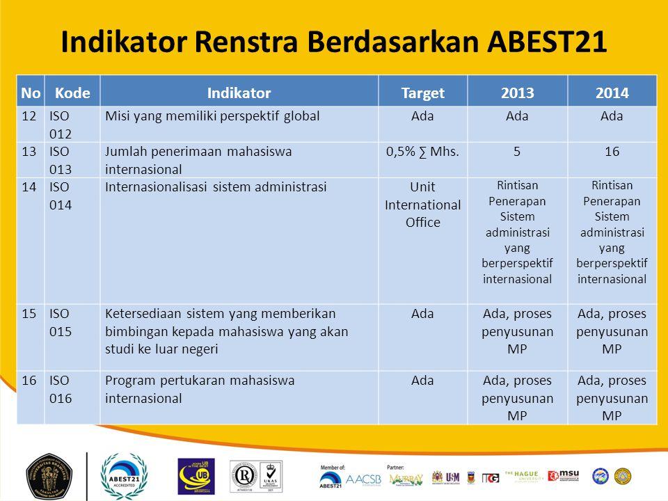 Indikator Renstra Berdasarkan ABEST21