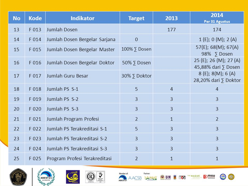 No Kode Indikator Target 2013 2014