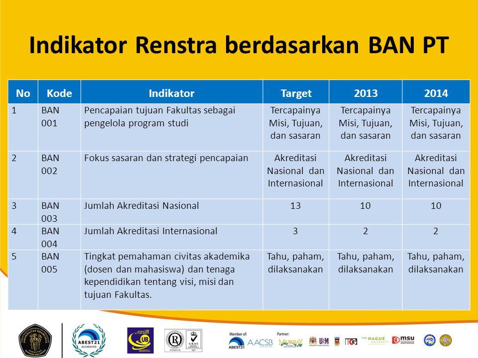 Indikator Renstra berdasarkan BAN PT