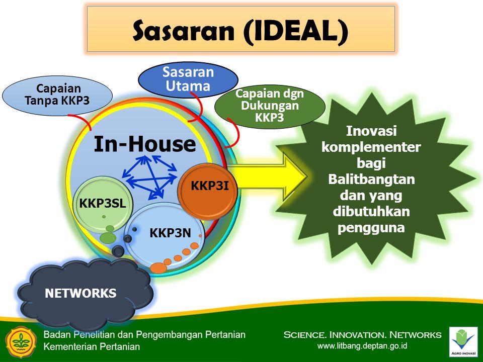 Sasaran (IDEAL) In-House Sasaran Utama Capaian Tanpa KKP3