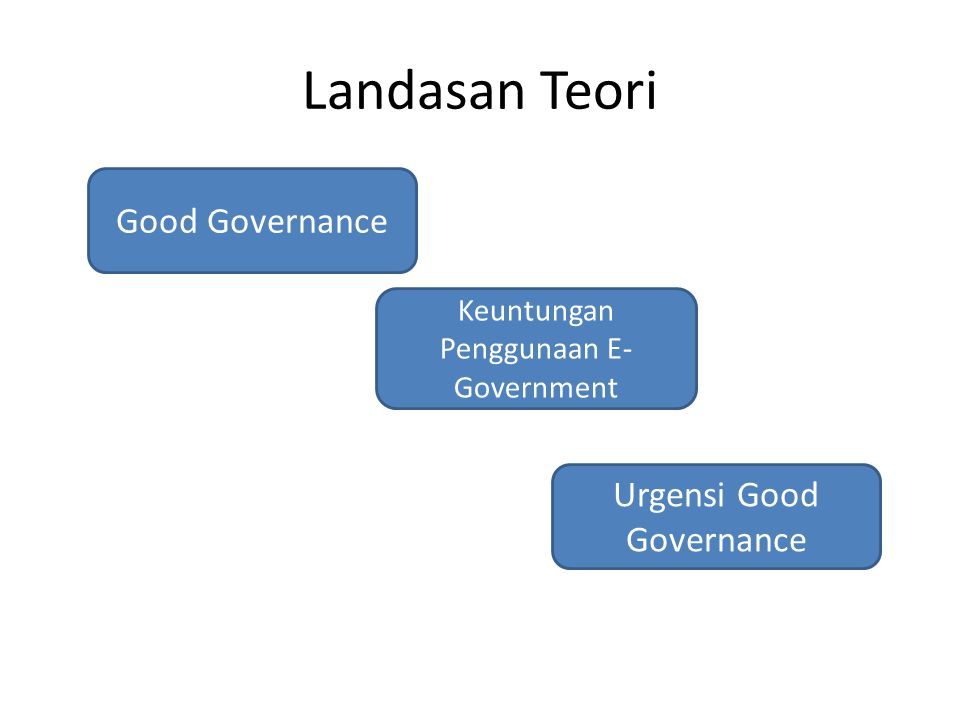 Landasan Teori Good Governance Urgensi Good Governance
