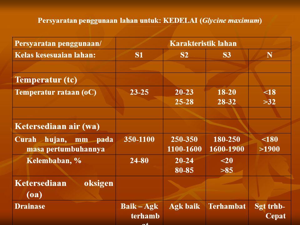 Persyaratan penggunaan lahan untuk: KEDELAI (Glycine maximum)
