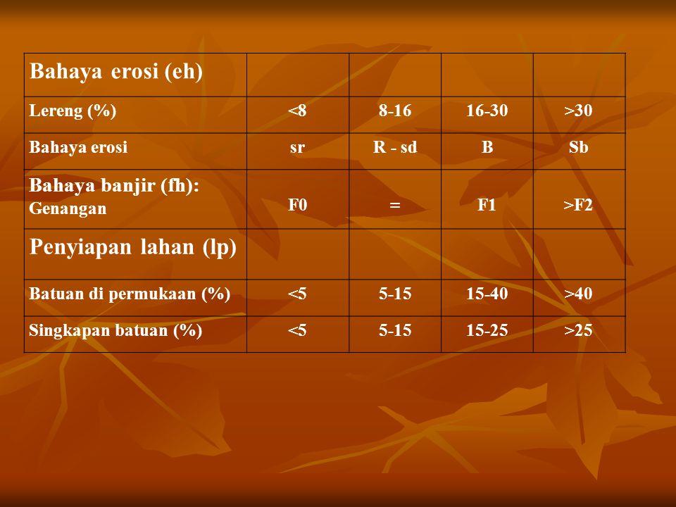 Bahaya erosi (eh) Penyiapan lahan (lp) Bahaya banjir (fh): Lereng (%)