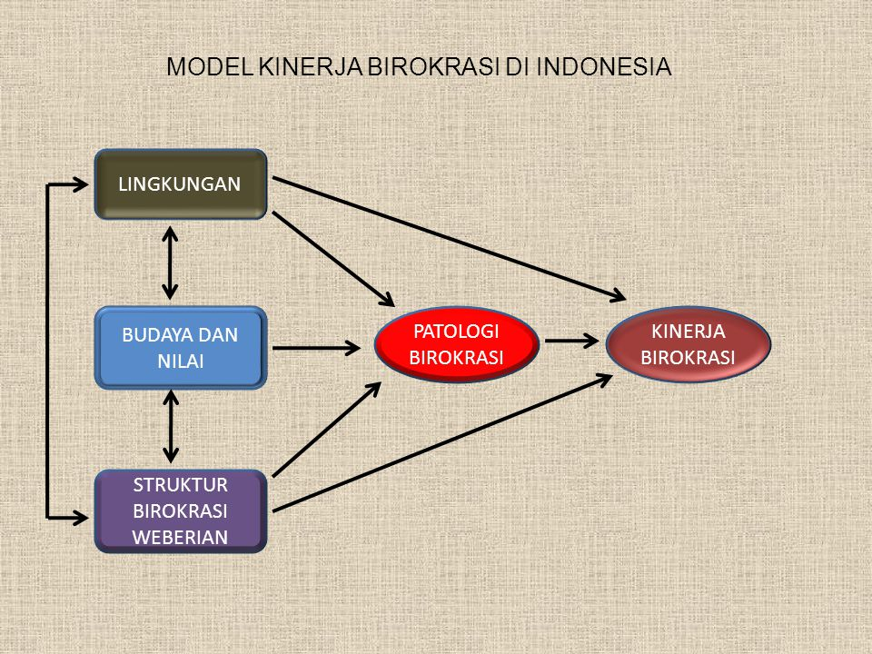 MODEL KINERJA BIROKRASI DI INDONESIA