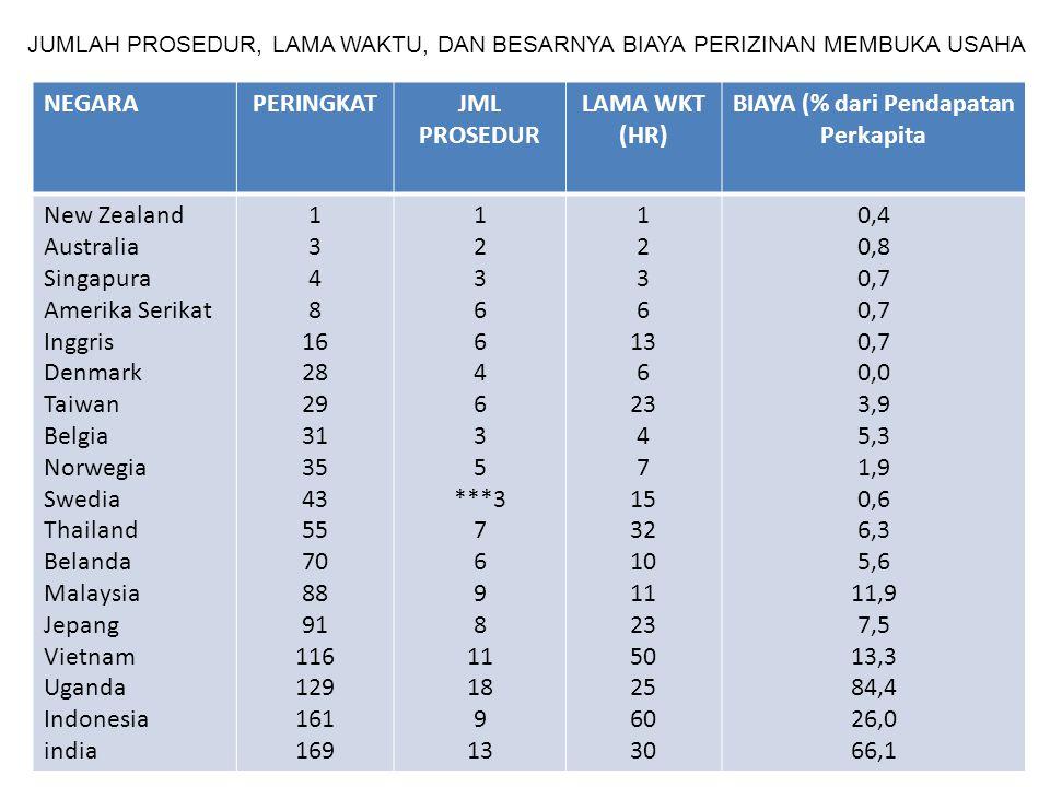 BIAYA (% dari Pendapatan Perkapita
