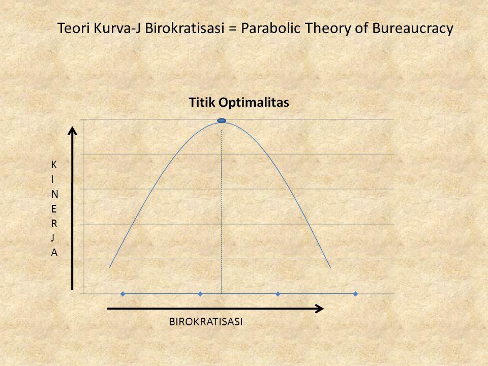 Teori Kurva-J Birokratisasi = Parabolic Theory of Bureaucracy