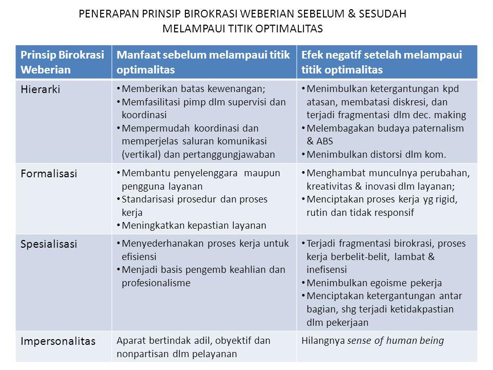 Prinsip Birokrasi Weberian Manfaat sebelum melampaui titik optimalitas