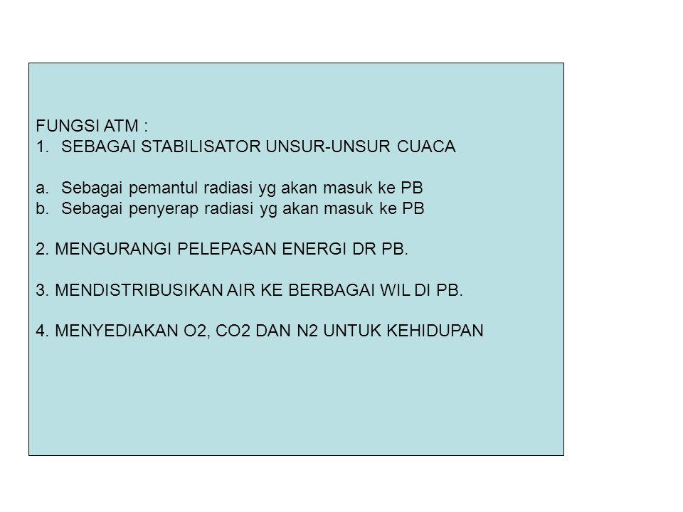 FUNGSI ATM : SEBAGAI STABILISATOR UNSUR-UNSUR CUACA. Sebagai pemantul radiasi yg akan masuk ke PB.