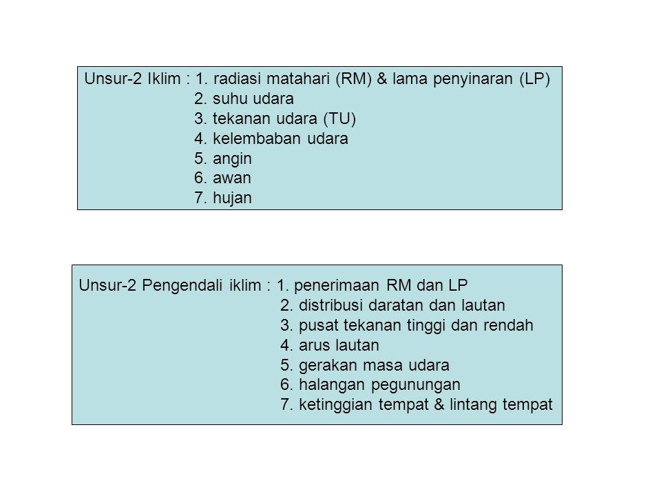 Unsur-2 Iklim : 1. radiasi matahari (RM) & lama penyinaran (LP)