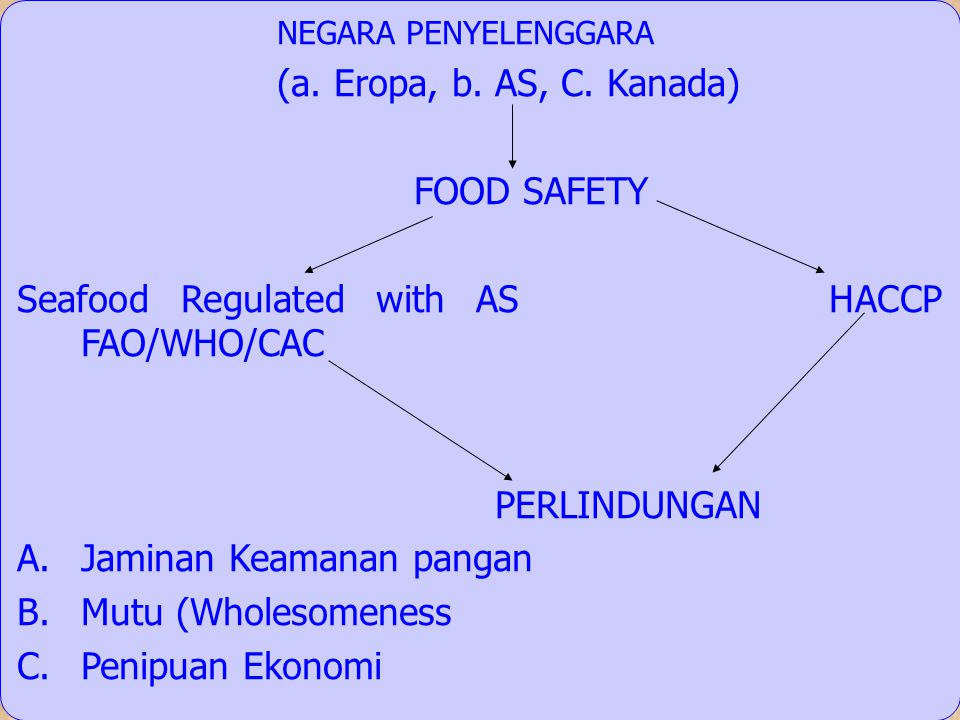 Seafood Regulated with AS HACCP FAO/WHO/CAC