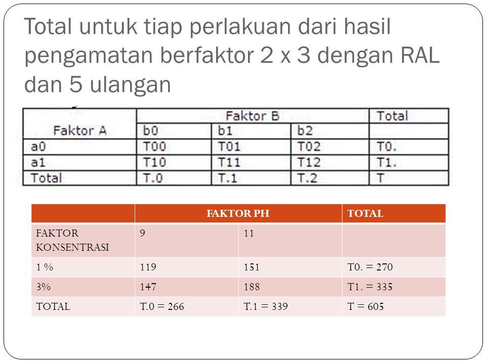 Total untuk tiap perlakuan dari hasil pengamatan berfaktor 2 x 3 dengan RAL dan 5 ulangan