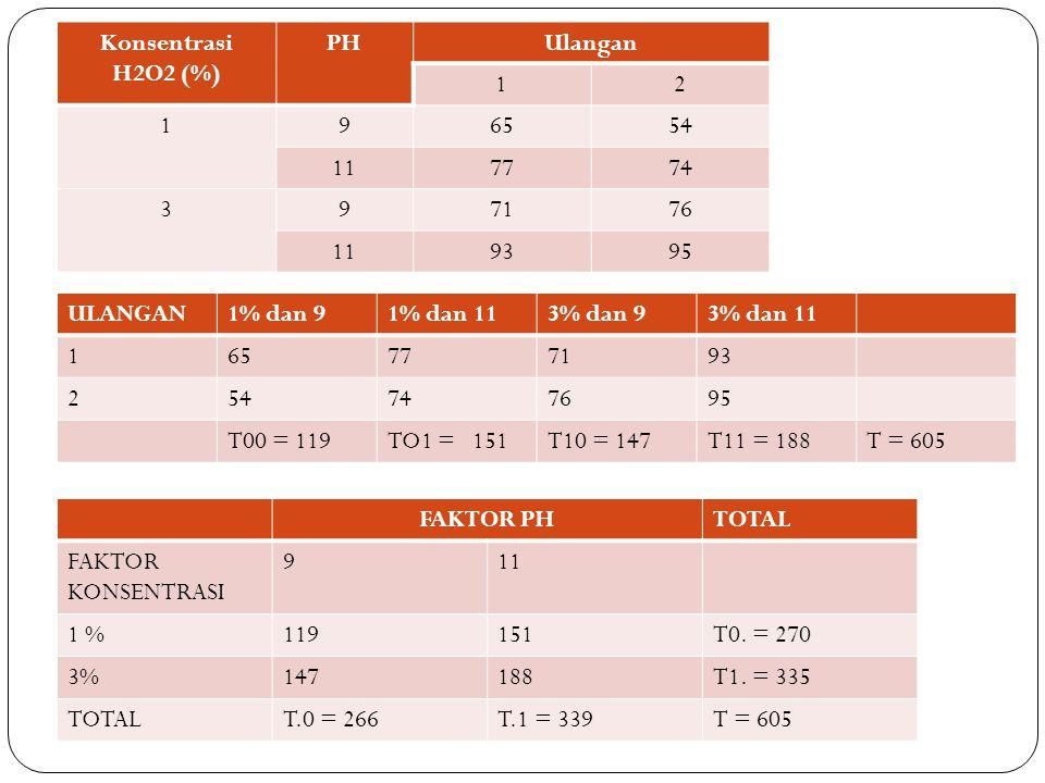 Konsentrasi H2O2 (%) PH. Ulangan. 1. 2. 9. 65. 54. 11. 77. 74. 3. 71. 76. 93. 95. ULANGAN.