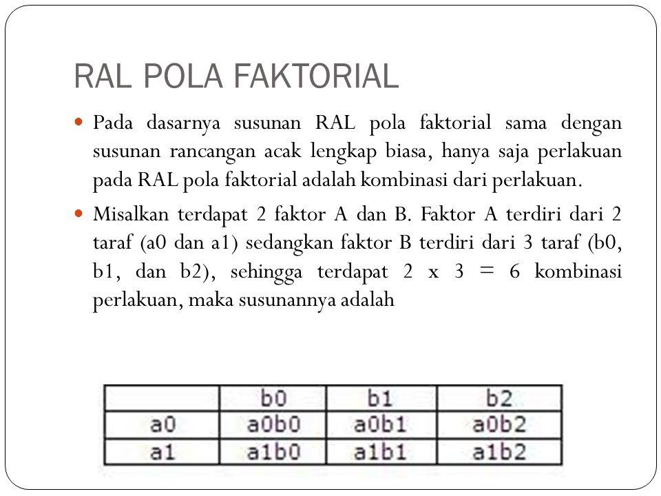 RAL POLA FAKTORIAL