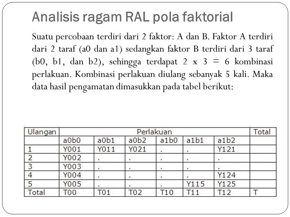 Analisis ragam RAL pola faktorial
