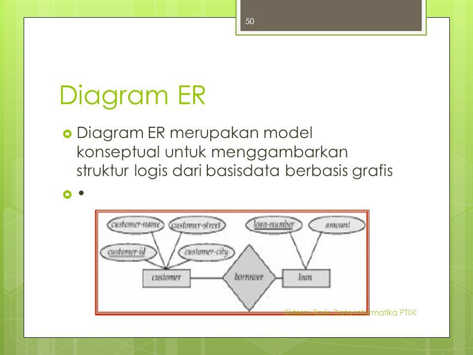 Diagram ER Diagram ER merupakan model konseptual untuk menggambarkan struktur logis dari basisdata berbasis grafis.
