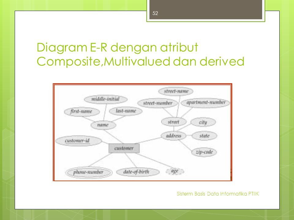 Diagram E-R dengan atribut Composite,Multivalued dan derived