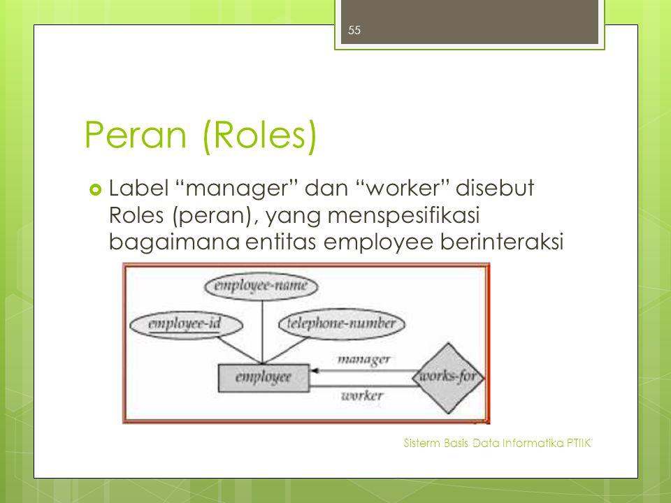 Peran (Roles)
